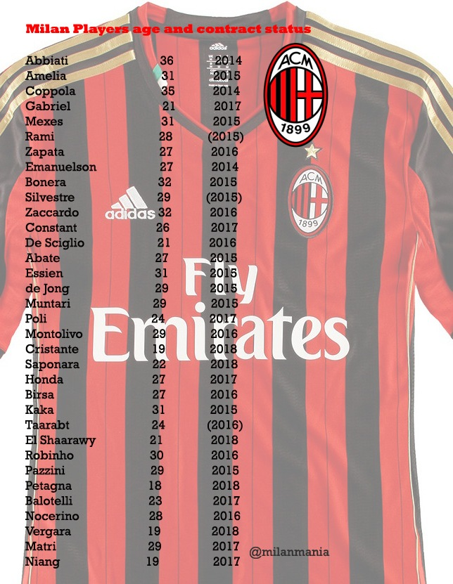Milan Players Age And Contract Status