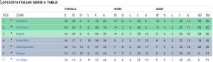 Serie A Table as of April 24 2014