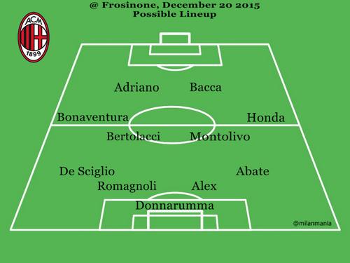 Frosinone Milan