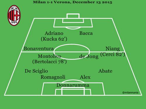 Milan Verona