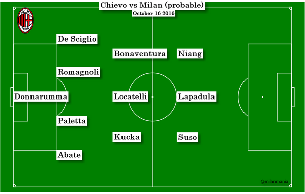 Chievo Milan