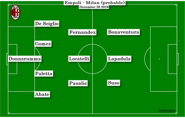 Empoli Milan