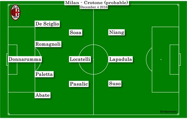 Milan Crotone